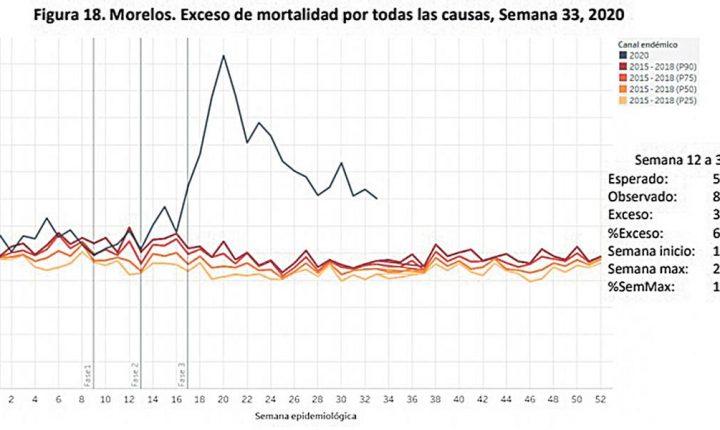 Preocupa exceso de mortalidad en Morelos