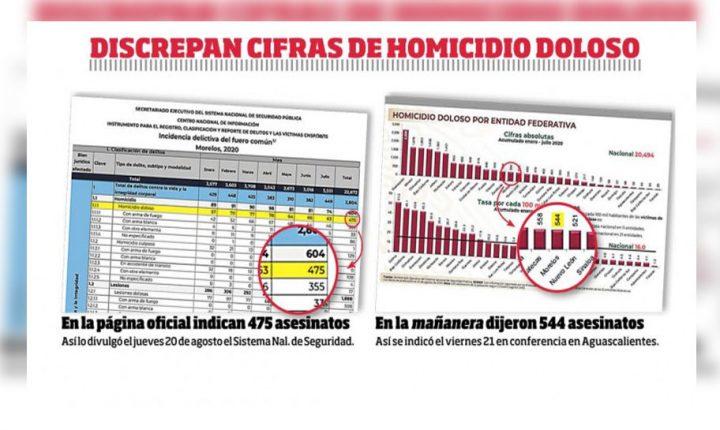 No aparecen 69 homicidios intencionales en registros de Morelos