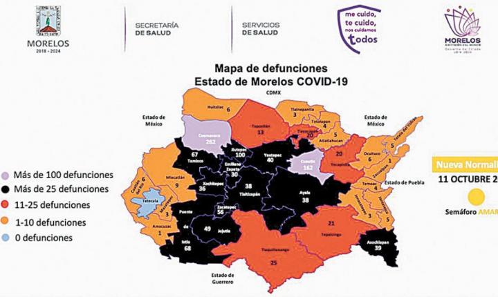 Registran mil 188 decesos por COVID-19 en Morelos