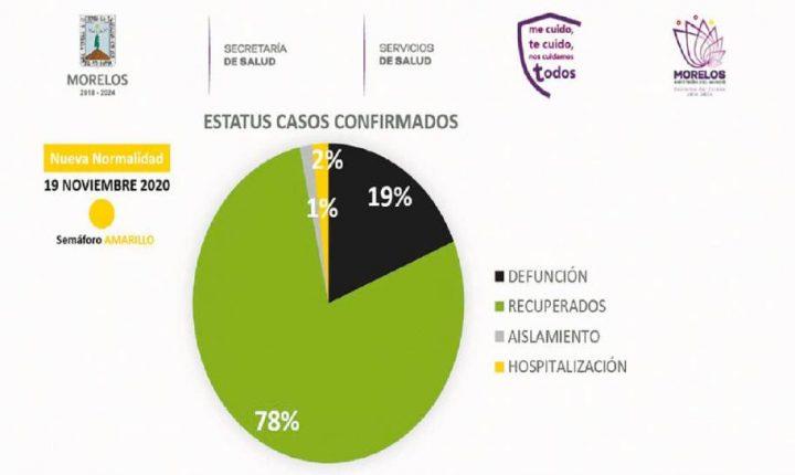 Crecen casos de COVID19 en Morelos; hoy anuncian semáforo